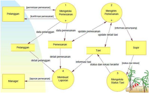 25 data flow diagram mariamlasyifa image ccuart Image collections